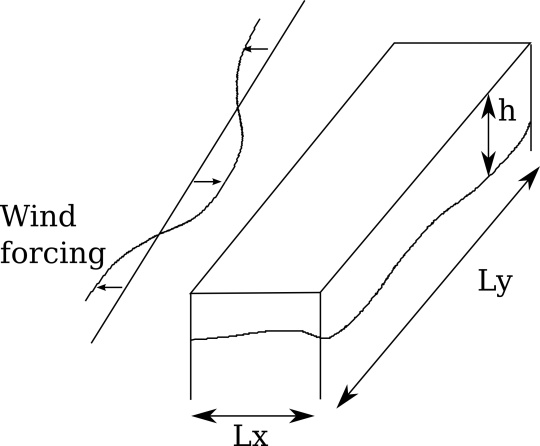My model. This picture shows one active layer and a schematic of the wind.