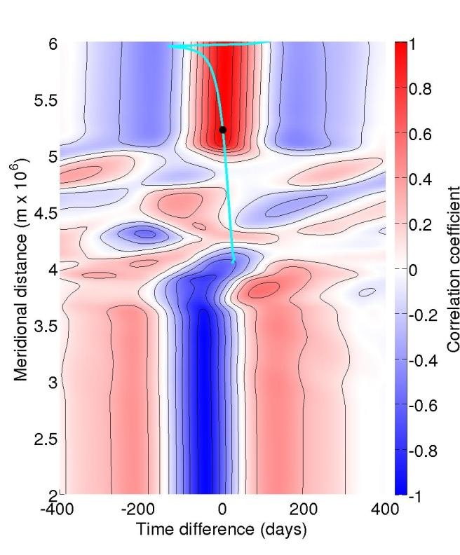The black dot represents the reference latitude against which all of the correlaitons were computed. The colour represents the correlation coefficient between the geostrophic transport in the upper layer at the reference latitude and all other latitudes for a range of time lags. Figure 3 (a) is from the model version with two active layers while figure 3 (b) is from the version with three active layers. The cyan line represents the mean trajectory of a fluid parcel on the western boundary in the lowest active layer.