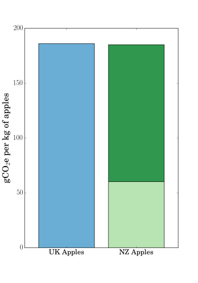 Grams of CO<sub>2</sub> equivalent released for each kilogram of apples grown in the UK, or NZ and transported to the UK. Data from Saunders, Barber and Taylor (2006).