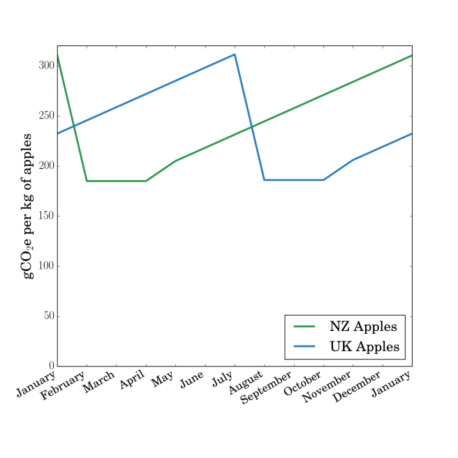 Grams of CO<sub>2</sub> equivalent released for each kilogram of apples consumed in the UK for each month of the year. The apples are grown in NZ or the UK. Data from Saunders, Barber and Taylor (2006).