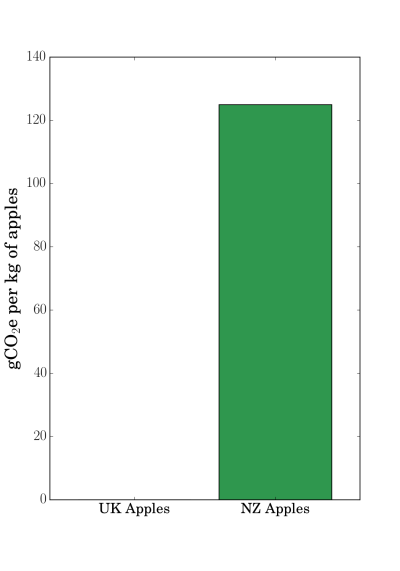 Grams of CO<sub>2</sub> equivalent released for each kilogram of apples transported to the UK. Data from Saunders, Barber and Talyor (2006).